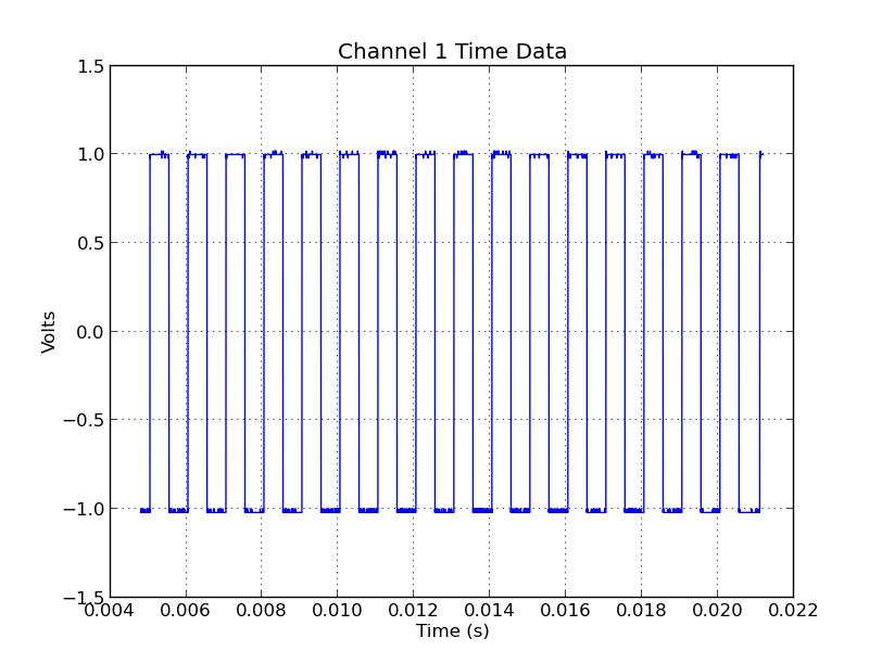 Controlling a Rigol DS1052E Oscilloscope from Ubuntu Linux